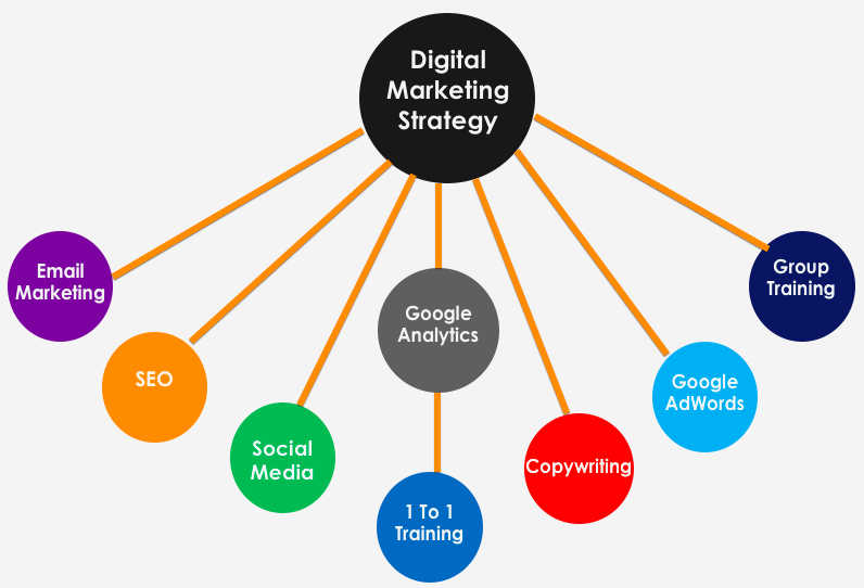 Digital Strategy Limerick